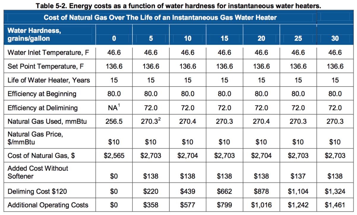 hoeveel energie levert 1 gram water